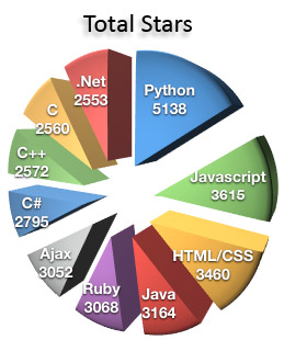 Programming Languages | All Compiler