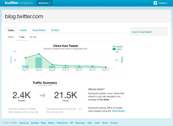 Twitter Web Analytics Tool