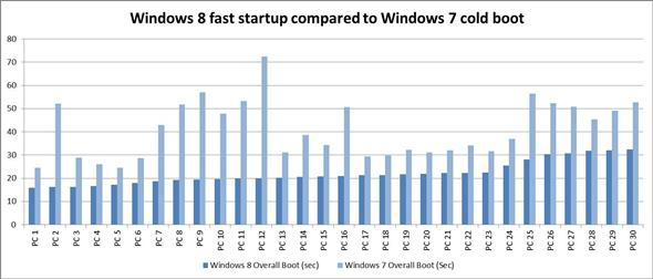 Windows 8 might be Fast Startup Compared to Windows 7